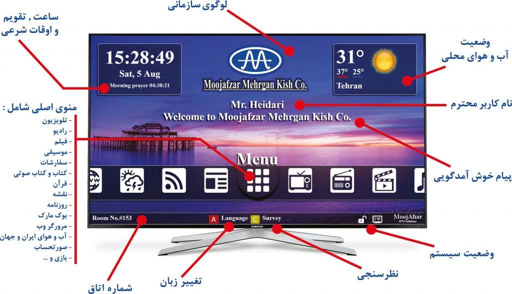 شرکت موج افزار مهرگان کیش ارائه کننده راهکارهای تلویزیون تعاملی IPTV
